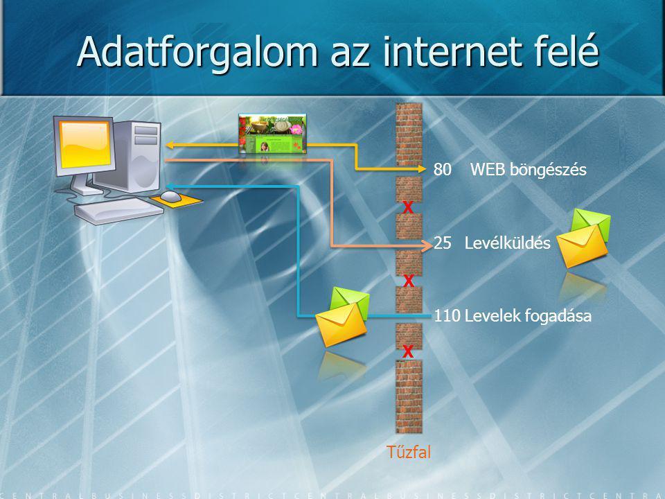 Adatforgalom az internet felé 80 25 110 WEB böngészés Levélküldés Levelek fogadása X X X Tűzfal