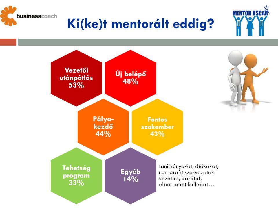 Ki(ke)t mentorált eddig? Új belépő 48% Vezetői utánpótlás 53% Pálya- kezdő 44% Fontos szakember 43% Egyéb 14% tanítványokat, diákokat, non-profit szer