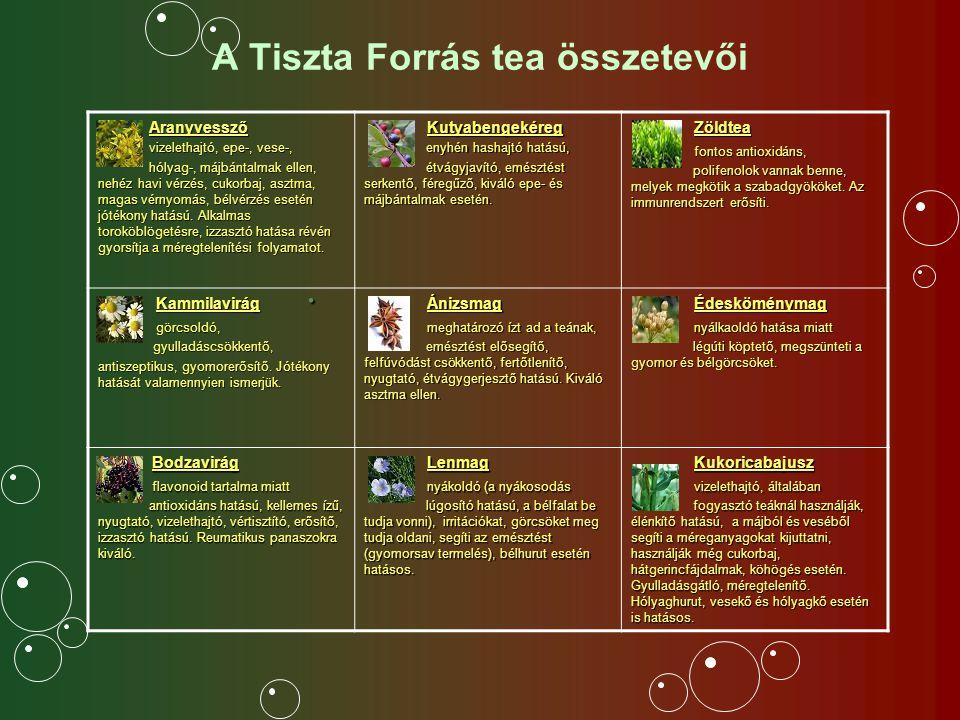 A Tiszta Forrás tea összetevői.