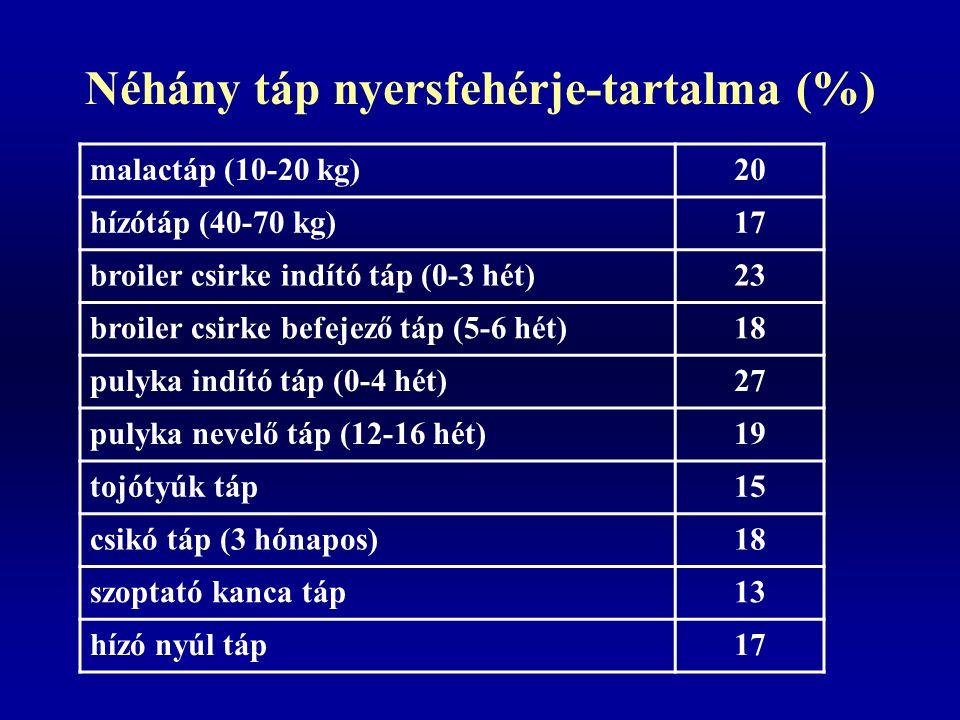 Néhány táp nyersfehérje-tartalma (%) malactáp (10-20 kg)20 hízótáp (40-70 kg)17 broiler csirke indító táp (0-3 hét)23 broiler csirke befejező táp (5-6 hét)18 pulyka indító táp (0-4 hét)27 pulyka nevelő táp (12-16 hét)19 tojótyúk táp15 csikó táp (3 hónapos)18 szoptató kanca táp13 hízó nyúl táp17