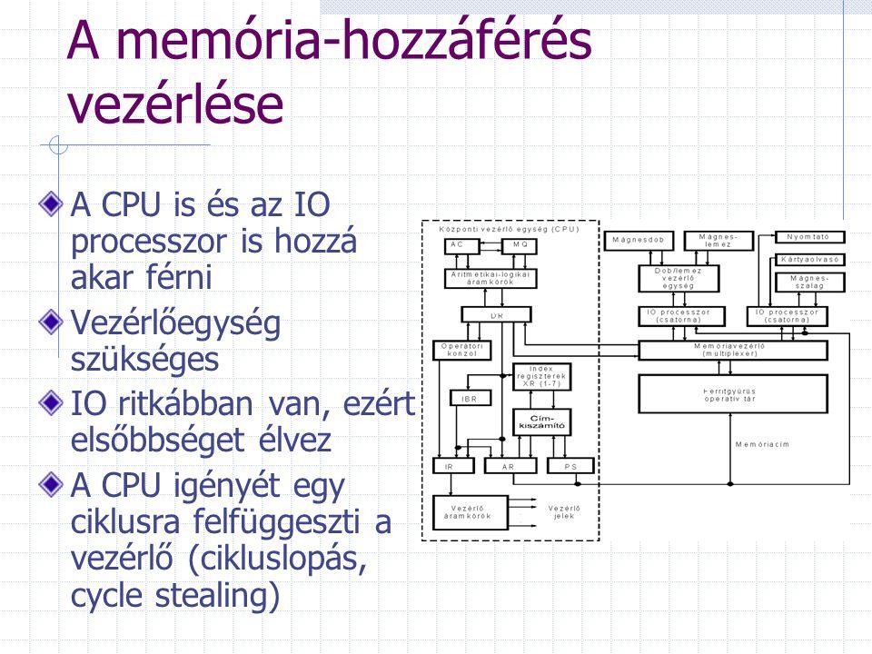 A memória-hozzáférés vezérlése A CPU is és az IO processzor is hozzá akar férni Vezérlőegység szükséges IO ritkábban van, ezért elsőbbséget élvez A CP