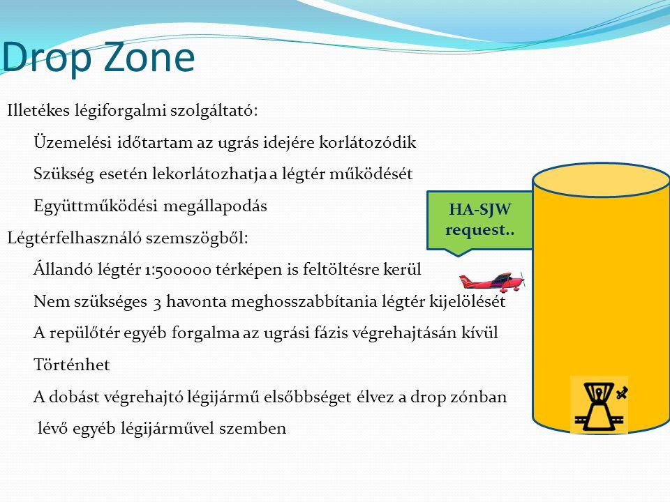 Drop Zone Illetékes légiforgalmi szolgáltató: Üzemelési időtartam az ugrás idejére korlátozódik Szükség esetén lekorlátozhatja a légtér működését Együ
