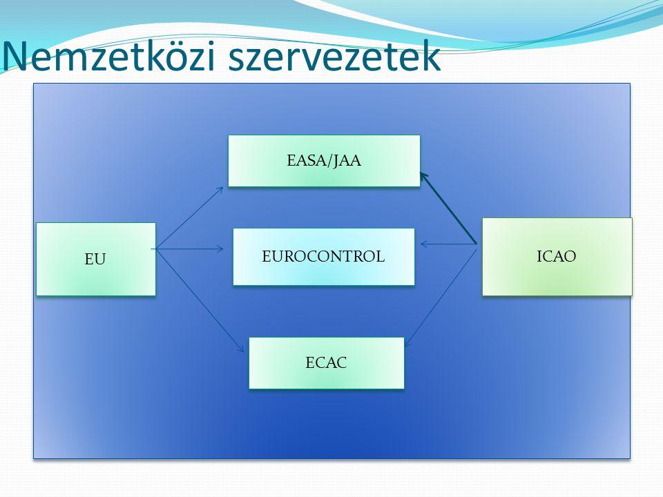Nemzetközi szervezetek ICAO EU EASA/JAA EUROCONTROL ECAC