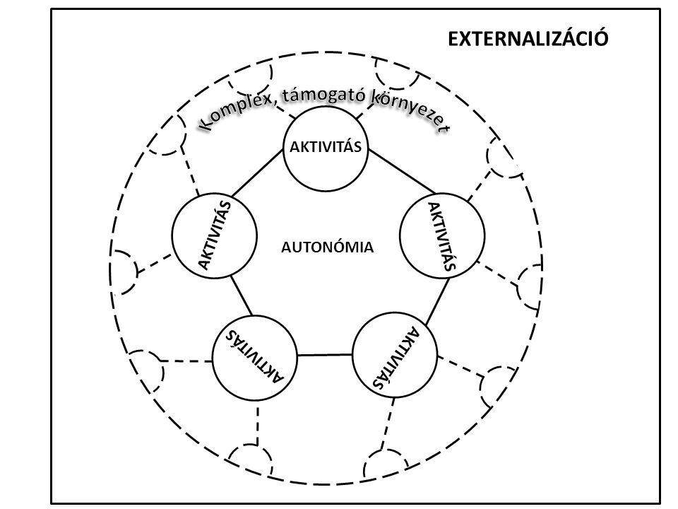 AUTONÓMIA AKTIVITÁS EXTERNALIZÁCIÓ