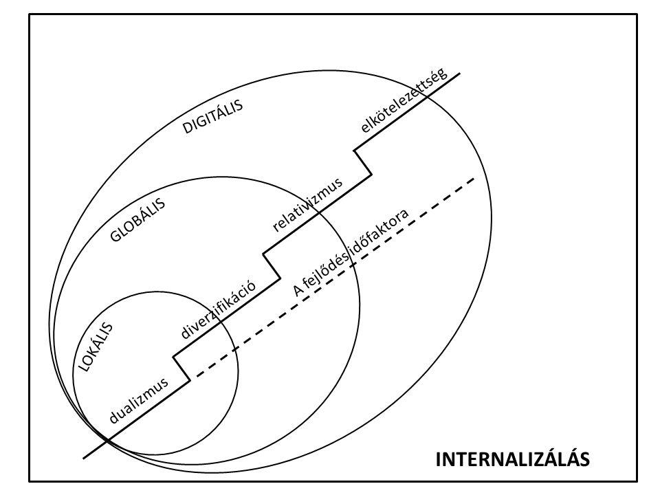 y LOKÁLIS GLOBÁLIS DIGITÁLIS dualizmus diverzifikáció relativizmus elkötelezettség INTERNALIZÁLÁS A fejlődés időfaktora