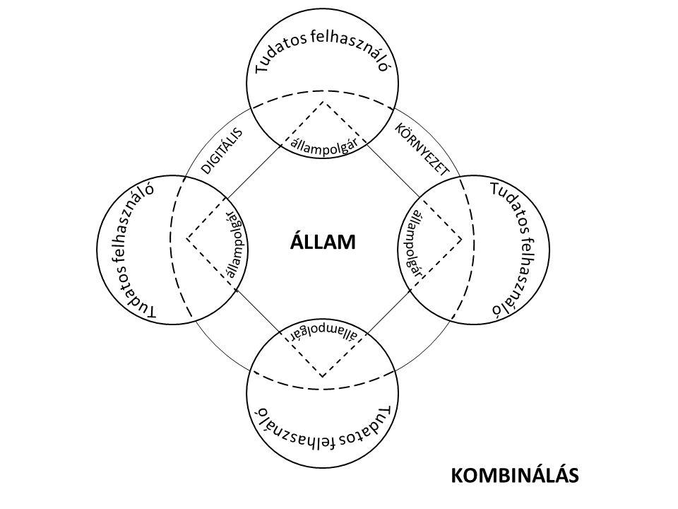 ÁLLAM DIGITÁLIS KÖRNYEZET KOMBINÁLÁS