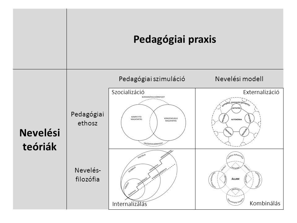 Pedagógiai praxis Nevelési teóriák Pedagógiai szimulációNevelési modell Pedagógiai ethosz Nevelés- filozófia SzocializációExternalizáció Internalizálás Kombinálás