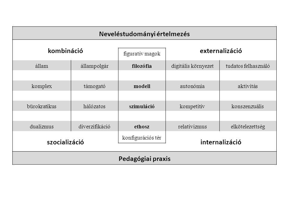 Neveléstudományi értelmezés kombináció externalizáció figuratív magok államállampolgárfilozófiadigitális környezettudatos felhasználó komplextámogatómodellautonómiaaktivitás bürokratikushálózatosszimulációkompetitívkonszenzuális dualizmusdiverzifikációethoszrelativizmuselkötelezettség szocializáció konfigurációs tér internalizáció Pedagógiai praxis
