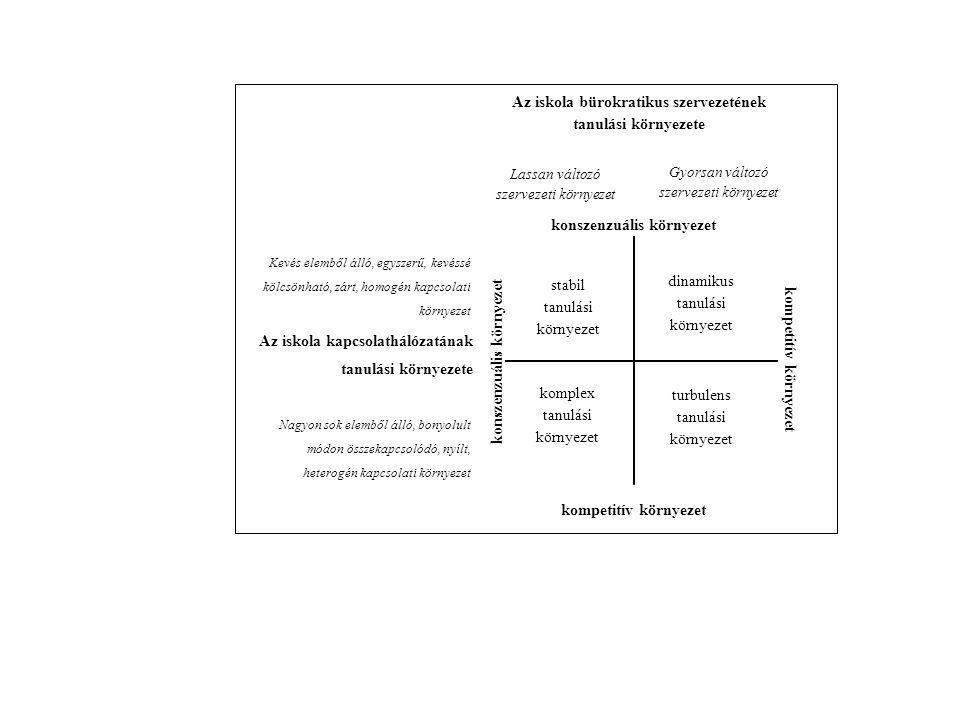 stabil tanulási környezet dinamikus tanulási környezet komplex tanulási környezet turbulens tanulási környezet konszenzuális környezet kompetitív környezet konszenzuális környezet Lassan változó szervezeti környezet Gyorsan változó szervezeti környezet Az iskola bürokratikus szervezetének tanulási környezete Kevés elemből álló, egyszerű, kevéssé kölcsönható, zárt, homogén kapcsolati környezet Nagyon sok elemből álló, bonyolult módon összekapcsolódó, nyílt, heterogén kapcsolati környezet Az iskola kapcsolathálózatának tanulási környezete