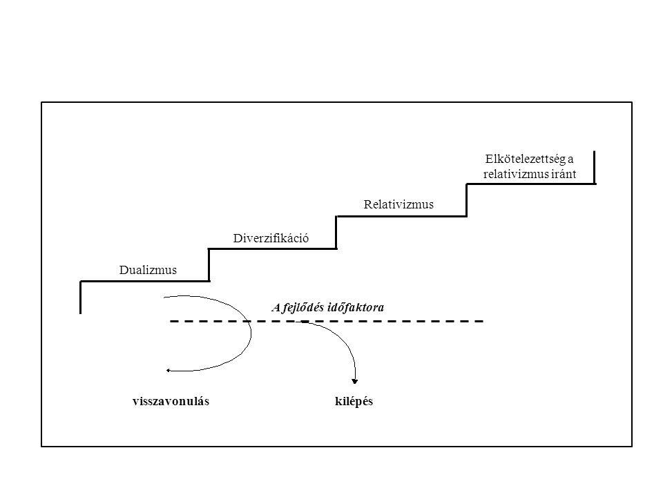 Dualizmus Diverzifikáció Relativizmus Elkötelezettség a relativizmus iránt A fejlődés időfaktora visszavonuláskilépés