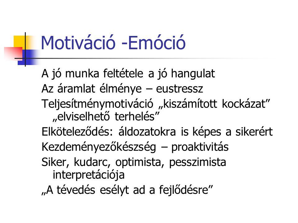 """Motiváció -Emóció A jó munka feltétele a jó hangulat Az áramlat élménye – eustressz Teljesítménymotiváció """"kiszámított kockázat """"elviselhető terhelés Elköteleződés: áldozatokra is képes a sikerért Kezdeményezőkészség – proaktivitás Siker, kudarc, optimista, pesszimista interpretációja """"A tévedés esélyt ad a fejlődésre"""