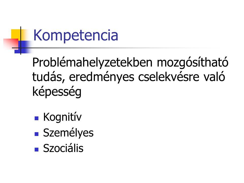 Kompetencia Kognitív Személyes Szociális Problémahelyzetekben mozgósítható tudás, eredményes cselekvésre való képesség