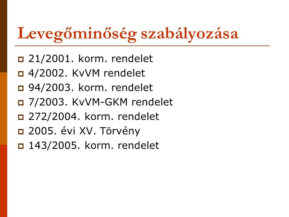 Levegőminőség szabályozása  21/2001.korm. rendelet  4/2002.