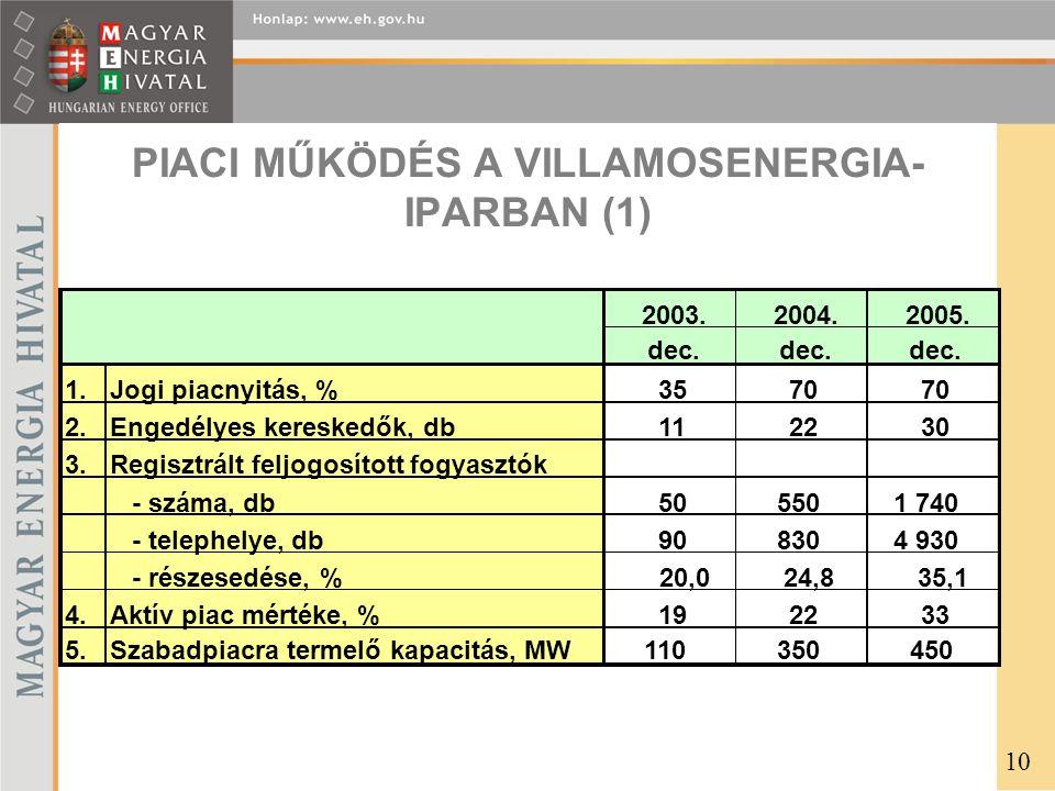 PIACI MŰKÖDÉS A VILLAMOSENERGIA- IPARBAN (1) 2003.2004.2005.