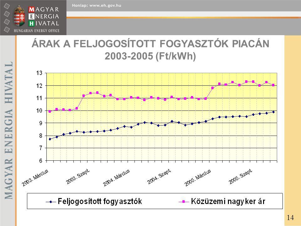 ÁRAK A FELJOGOSÍTOTT FOGYASZTÓK PIACÁN 2003-2005 (Ft/kWh) 14