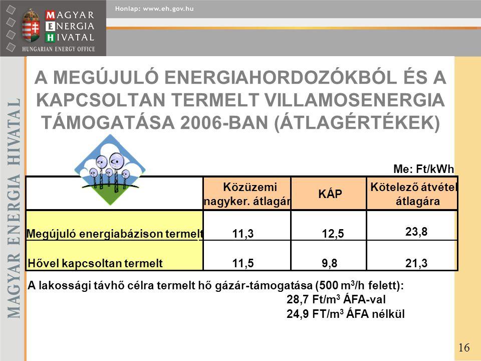 A MEGÚJULÓ ENERGIAHORDOZÓKBÓL ÉS A KAPCSOLTAN TERMELT VILLAMOSENERGIA TÁMOGATÁSA 2006-BAN (ÁTLAGÉRTÉKEK) Közüzemi nagyker.