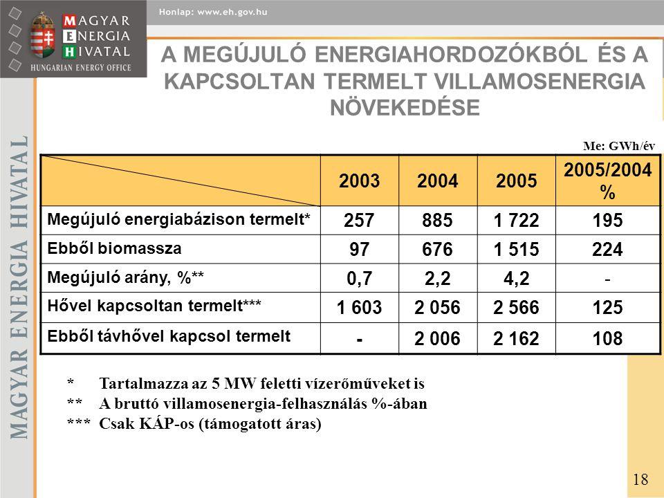 A MEGÚJULÓ ENERGIAHORDOZÓKBÓL ÉS A KAPCSOLTAN TERMELT VILLAMOSENERGIA NÖVEKEDÉSE 200320042005 2005/2004 % Megújuló energiabázison termelt* 2578851 722195 Ebből biomassza 976761 515224 Megújuló arány, %** 0,72,24,2- Hővel kapcsoltan termelt*** 1 6032 0562 566125 Ebből távhővel kapcsol termelt -2 0062 162108 *Tartalmazza az 5 MW feletti vízerőműveket is **A bruttó villamosenergia-felhasználás %-ában ***Csak KÁP-os (támogatott áras) Me: GWh/év 18
