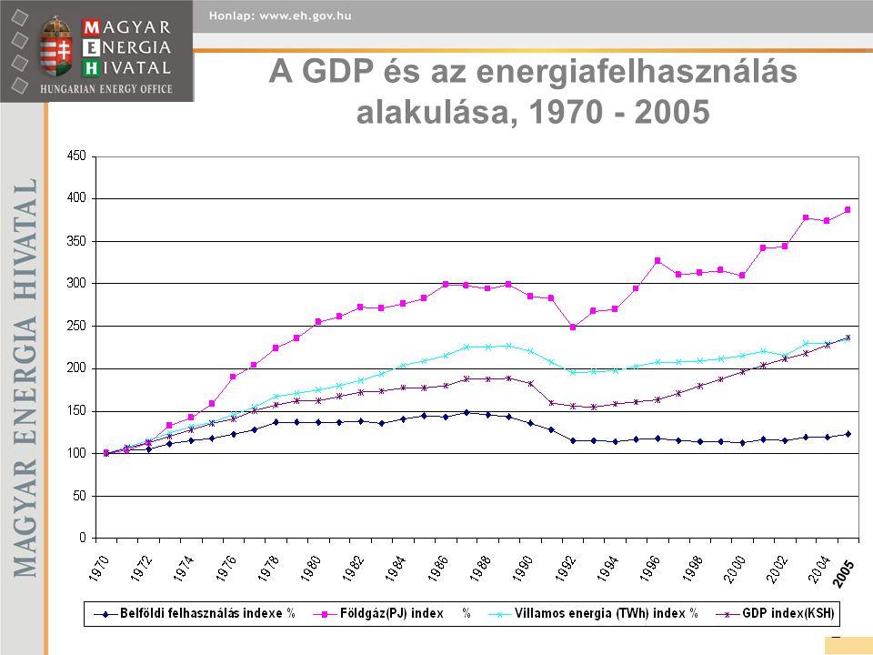 A GDP és az energiafelhasználás alakulása, 1970 - 2005 2 2005