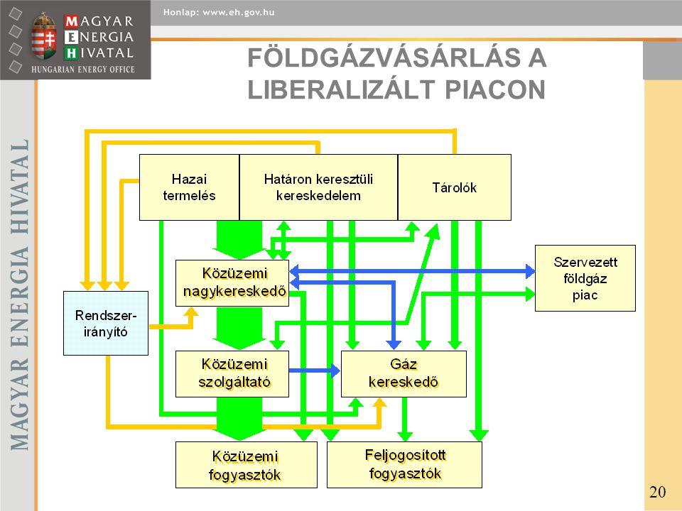 FÖLDGÁZVÁSÁRLÁS A LIBERALIZÁLT PIACON 20