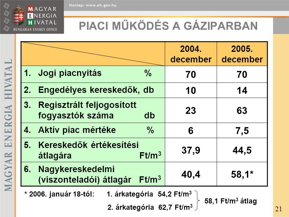 PIACI MŰKÖDÉS A GÁZIPARBAN 2004. december 2005.