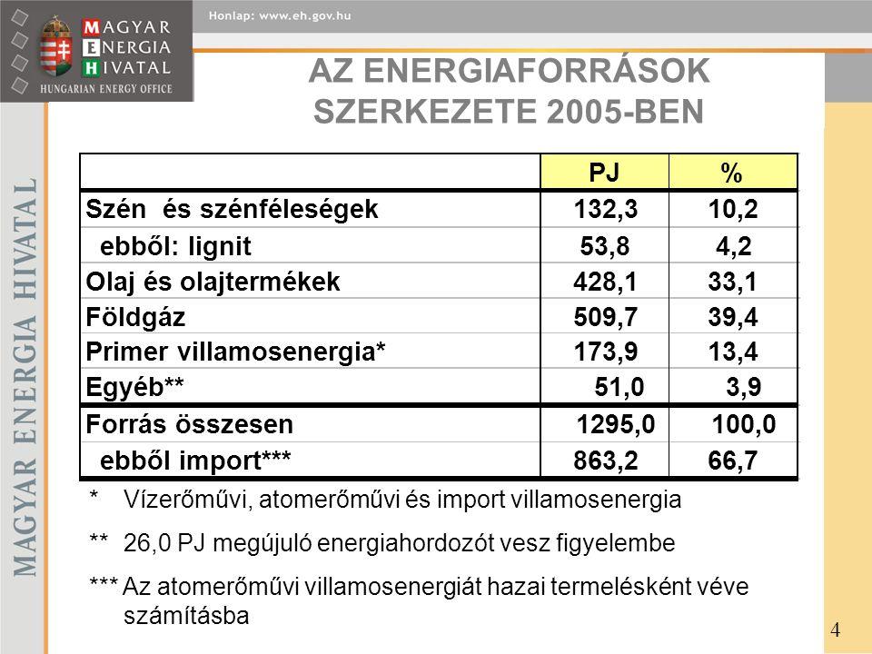 AZ ENERGIAFORRÁSOK SZERKEZETE 2005-BEN *Vízerőművi, atomerőművi és import villamosenergia ** 26,0 PJ megújuló energiahordozót vesz figyelembe *** Az atomerőművi villamosenergiát hazai termelésként véve számításba 4