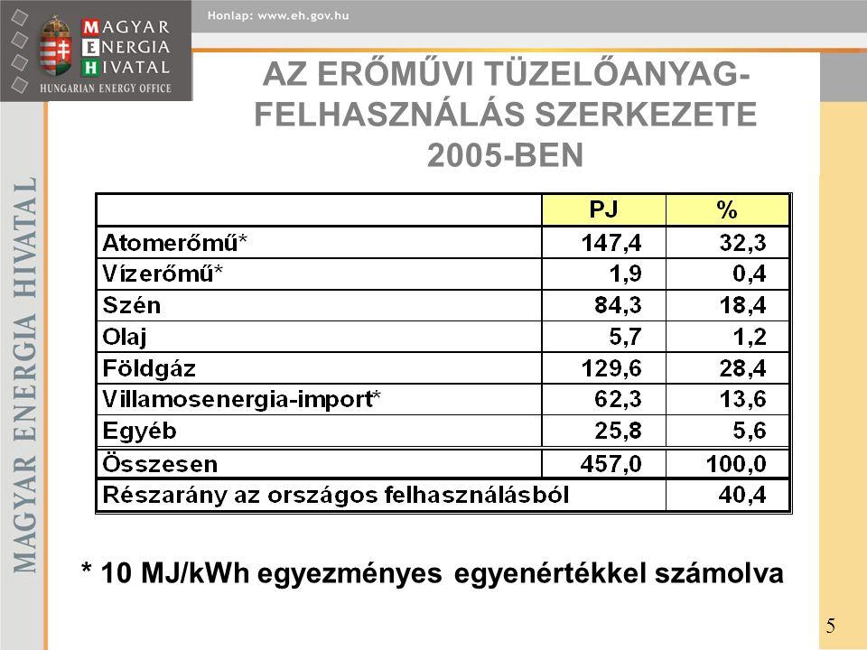 A FÖLDGÁZRENDSZER CSÚCSKAPACITÁSA (Mm 3 /nap) * -15 °C körüli napi középhőmérsékletig korlátozásmentesen elegendő a fűtési időszakban HAZAI TERMELÉS 9 HAG IMPORT 9 azon belül nyugati 3 orosz 6 BEREGSZÁSZ 30 azon belül orosz 25 nem orosz 5 TÁROLÓ 47,5 ÖSSZESEN 95,5* 26