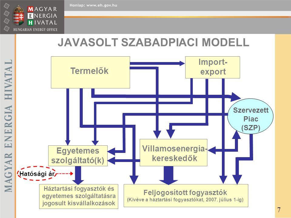 JAVASOLT SZABADPIACI MODELL Termelők Villamosenergia- kereskedők - Import- export Szervezett Piac (SZP) Egyetemes szolgáltató(k) Háztartási fogyasztók és egyetemes szolgáltatásra jogosult kisvállalkozások Feljogosított fogyasztók (Kivéve a háztartási fogyasztókat, 2007.
