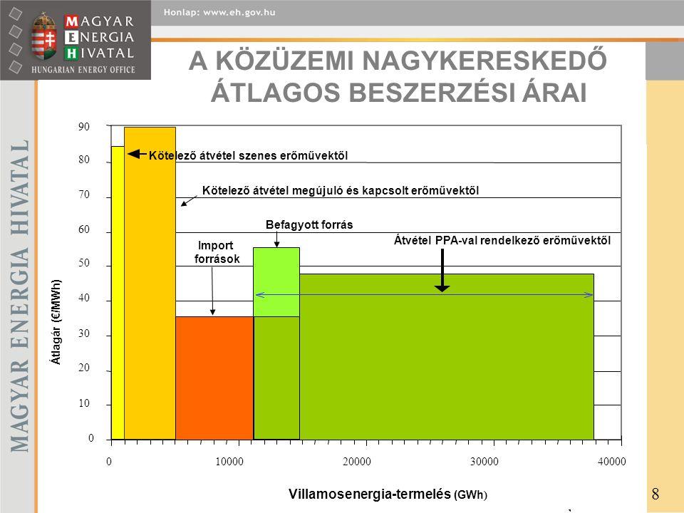 0 10 20 30 40 50 60 70 80 010000200003000040000 Villamosenergia-termelés (GWh ) Átlagár (€/MWh) Kötelező átvétel szenes erőművektől Kötelező átvétel megújuló és kapcsolt erőművektől Átvétel PPA-val rendelkező erőművektől Import források 90 Befagyott forrás A KÖZÜZEMI NAGYKERESKEDŐ ÁTLAGOS BESZERZÉSI ÁRAI 8