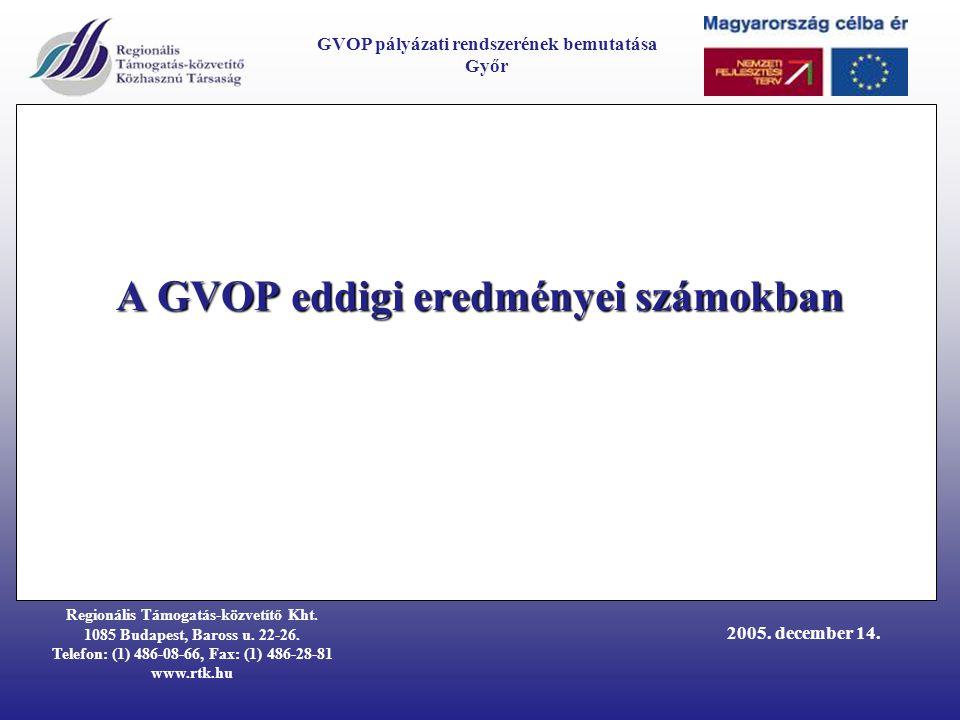 Regionális Támogatás-közvetítő Kht. 1085 Budapest, Baross u. 22-26. Telefon: (1) 486-08-66, Fax: (1) 486-28-81 www.rtk.hu GVOP pályázati rendszerének