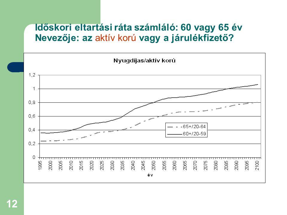 12 Időskori eltartási ráta számláló: 60 vagy 65 év Nevezője: az aktív korú vagy a járulékfizető?
