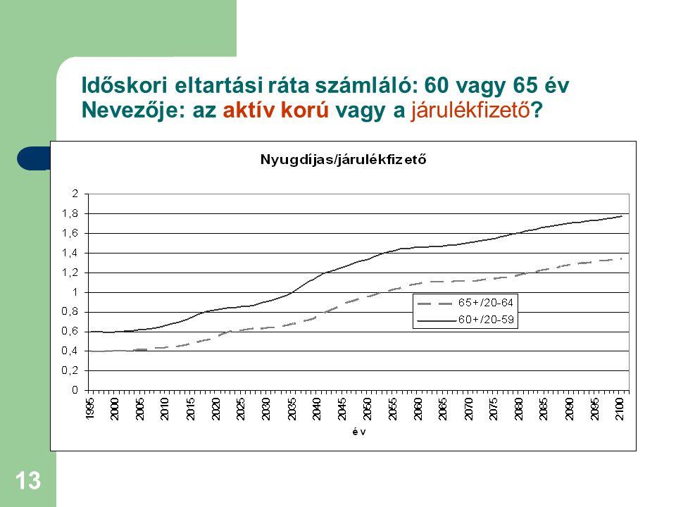 13 Időskori eltartási ráta számláló: 60 vagy 65 év Nevezője: az aktív korú vagy a járulékfizető?