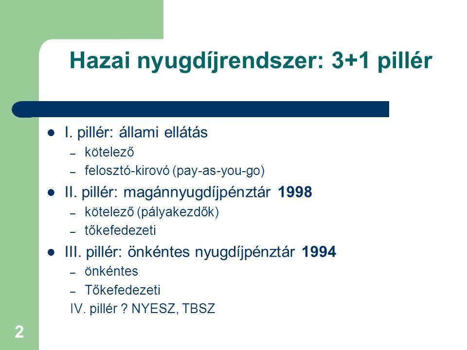 2 Hazai nyugdíjrendszer: 3+1 pillér I. pillér: állami ellátás – kötelező – felosztó-kirovó (pay-as-you-go) II. pillér: magánnyugdíjpénztár 1998 – köte