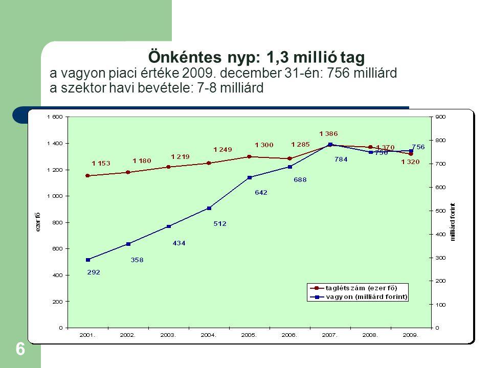 6 Önkéntes nyp: 1,3 millió tag a vagyon piaci értéke 2009. december 31-én: 756 milliárd a szektor havi bevétele: 7-8 milliárd