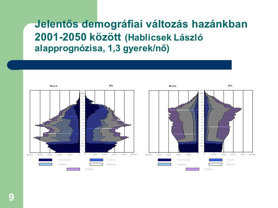 9 Jelentős demográfiai változás hazánkban 2001-2050 között (Hablicsek László alapprognózisa, 1,3 gyerek/nő)