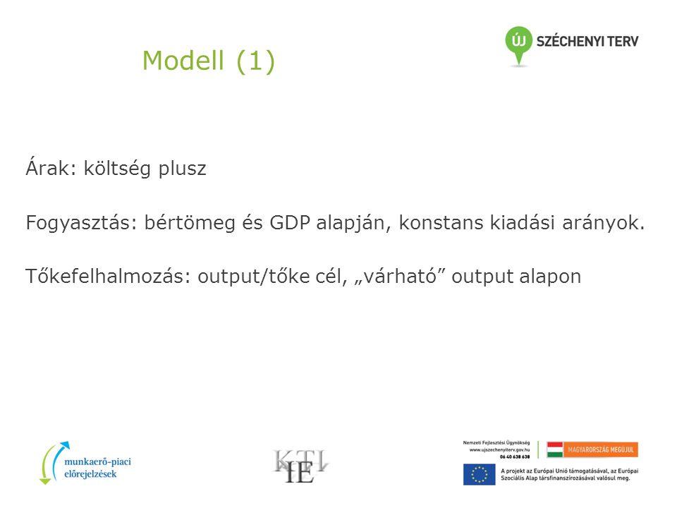Modell (1) Árak: költség plusz Fogyasztás: bértömeg és GDP alapján, konstans kiadási arányok.