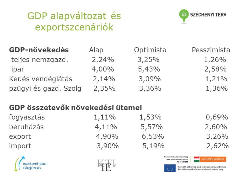 GDP alapváltozat és exportszcenáriók GDP-növekedés Alap Optimista Pesszimista teljes nemzgazd.