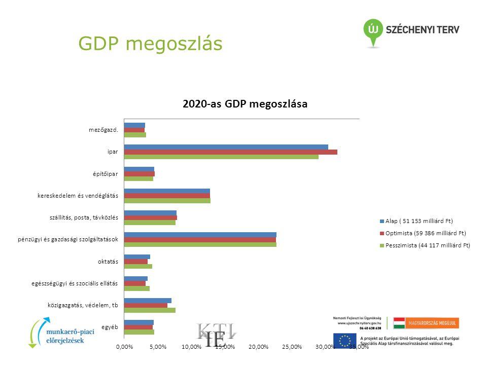 GDP megoszlás