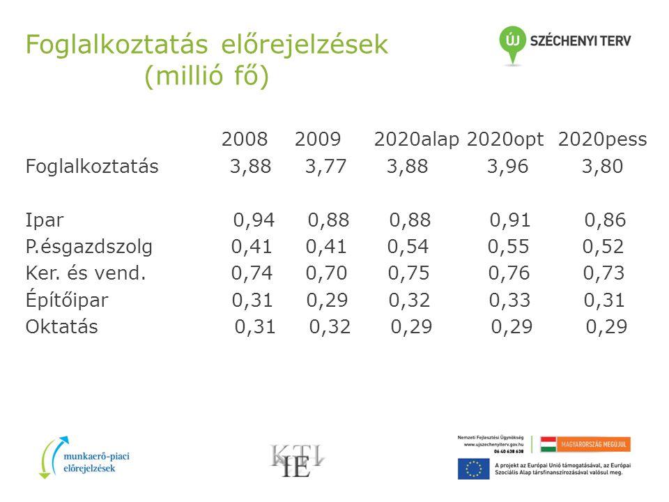 Foglalkoztatás előrejelzések (millió fő) 2008 2009 2020alap 2020opt 2020pess Foglalkoztatás 3,88 3,77 3,88 3,96 3,80 Ipar 0,94 0,88 0,88 0,91 0,86 P.ésgazdszolg 0,41 0,41 0,54 0,55 0,52 Ker.