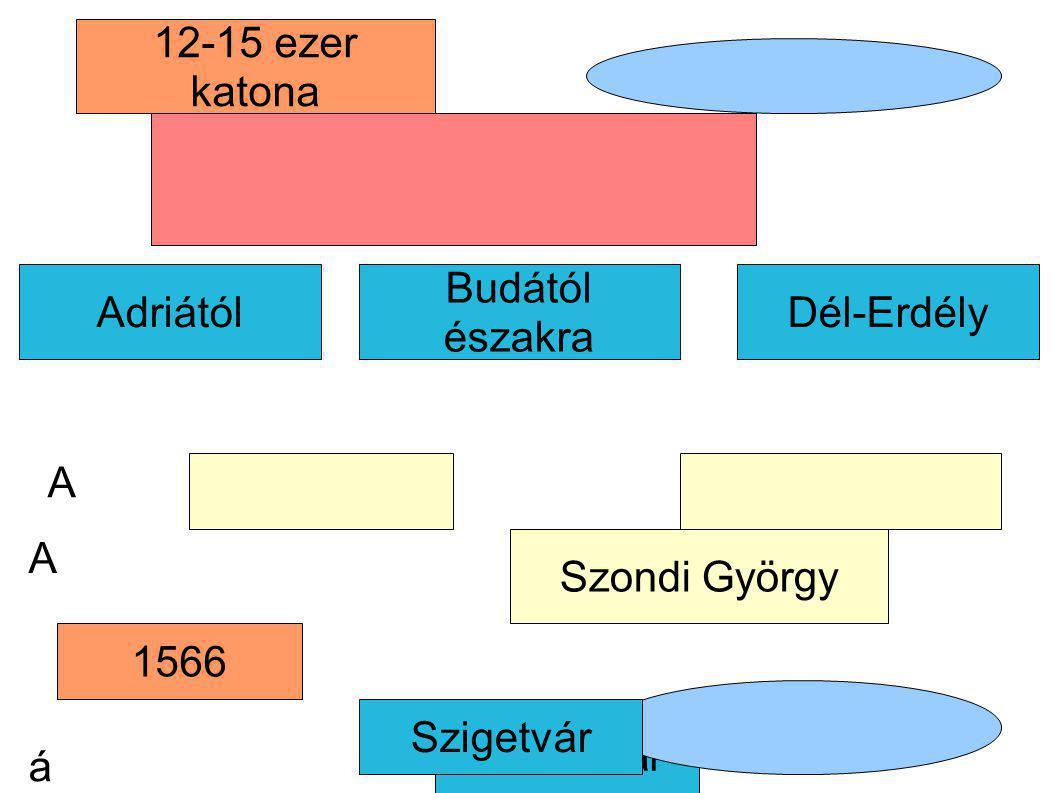 Adriától Temesvár Dél-Erdély 12-15 ezer katona Szondi György Budától északra 1566 Szigetvár A á A