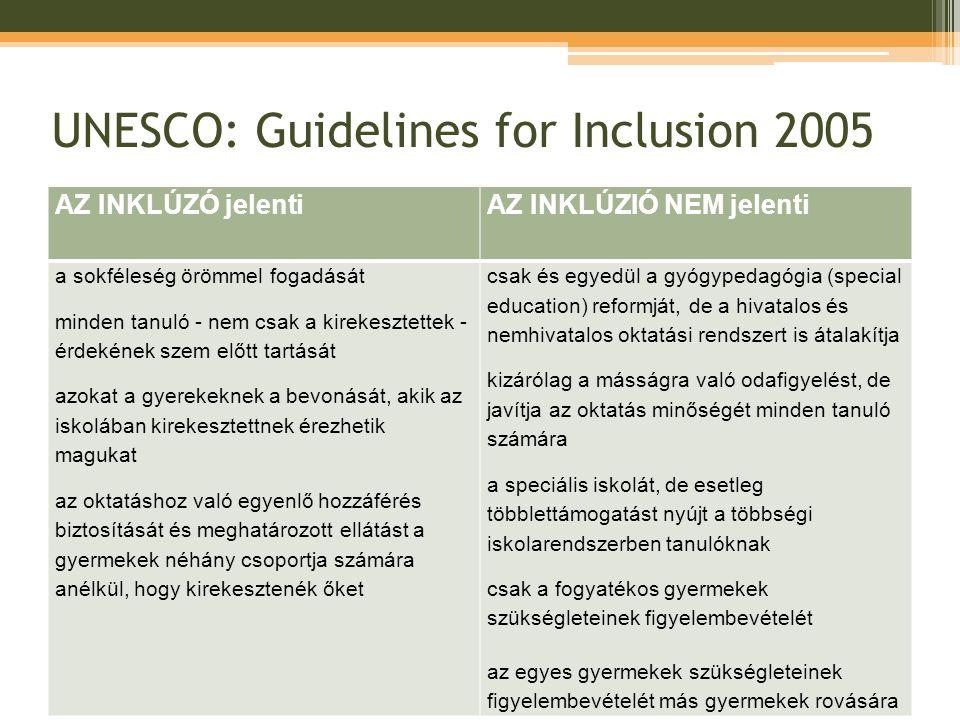 UNESCO: Guidelines for Inclusion 2005 AZ INKLÚZÓ jelentiAZ INKLÚZIÓ NEM jelenti a sokféleség örömmel fogadását minden tanuló - nem csak a kirekesztettek - érdekének szem előtt tartását azokat a gyerekeknek a bevonását, akik az iskolában kirekesztettnek érezhetik magukat az oktatáshoz való egyenlő hozzáférés biztosítását és meghatározott ellátást a gyermekek néhány csoportja számára anélkül, hogy kirekesztenék őket csak és egyedül a gyógypedagógia (special education) reformját, de a hivatalos és nemhivatalos oktatási rendszert is átalakítja kizárólag a másságra való odafigyelést, de javítja az oktatás minőségét minden tanuló számára a speciális iskolát, de esetleg többlettámogatást nyújt a többségi iskolarendszerben tanulóknak csak a fogyatékos gyermekek szükségleteinek figyelembevételét az egyes gyermekek szükségleteinek figyelembevételét más gyermekek rovására