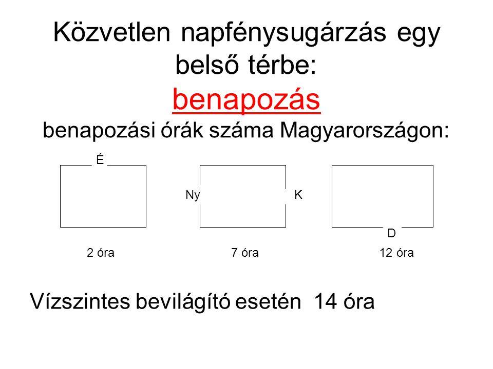 Közvetlen napfénysugárzás egy belső térbe: benapozás benapozási órák száma Magyarországon: Vízszintes bevilágító esetén 14 óra É K D Ny 2 óra 7 óra 12