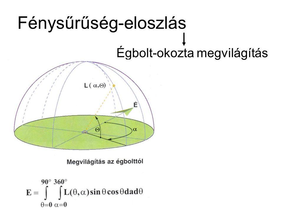 Fénysűrűség-eloszlás Égbolt-okozta megvilágítás