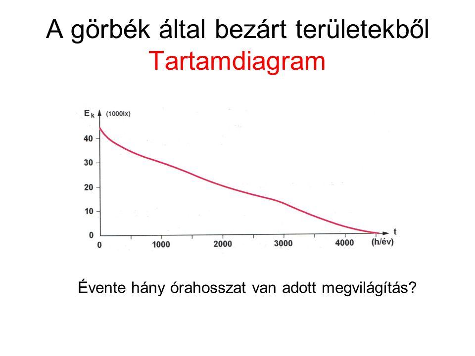 A görbék által bezárt területekből Tartamdiagram Évente hány órahosszat van adott megvilágítás?