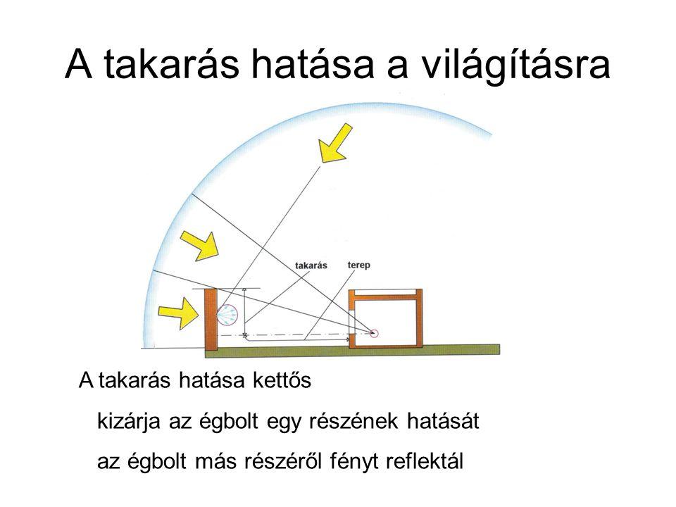 A takarás hatása a világításra A takarás hatása kettős kizárja az égbolt egy részének hatását az égbolt más részéről fényt reflektál