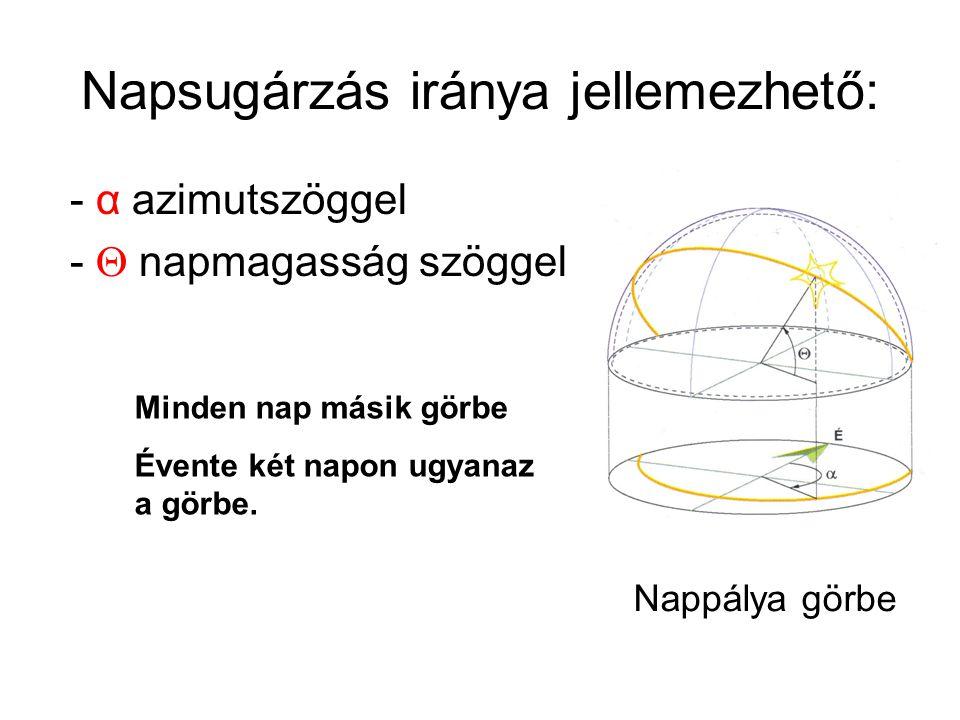 Napsugárzás iránya jellemezhető: - α azimutszöggel -  napmagasság szöggel Nappálya görbe Minden nap másik görbe Évente két napon ugyanaz a görbe.
