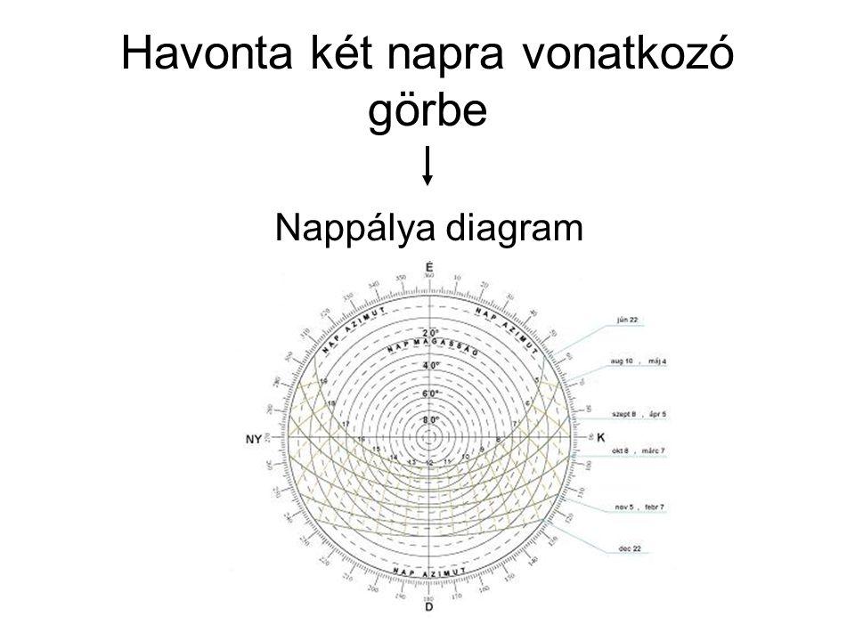 Havonta két napra vonatkozó görbe Nappálya diagram
