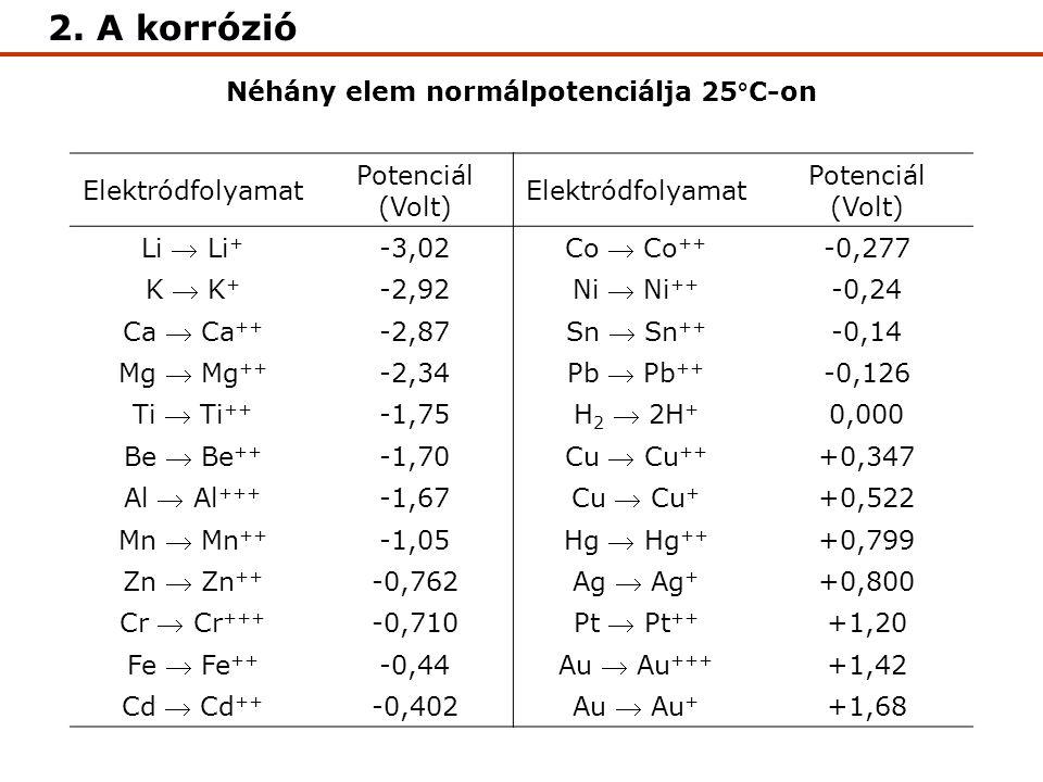 Néhány elem normálpotenciálja 25°C-on Elektródfolyamat Potenciál (Volt) Elektródfolyamat Potenciál (Volt) Li  Li + -3,02 Co  Co ++ -0,277 K  K + -2