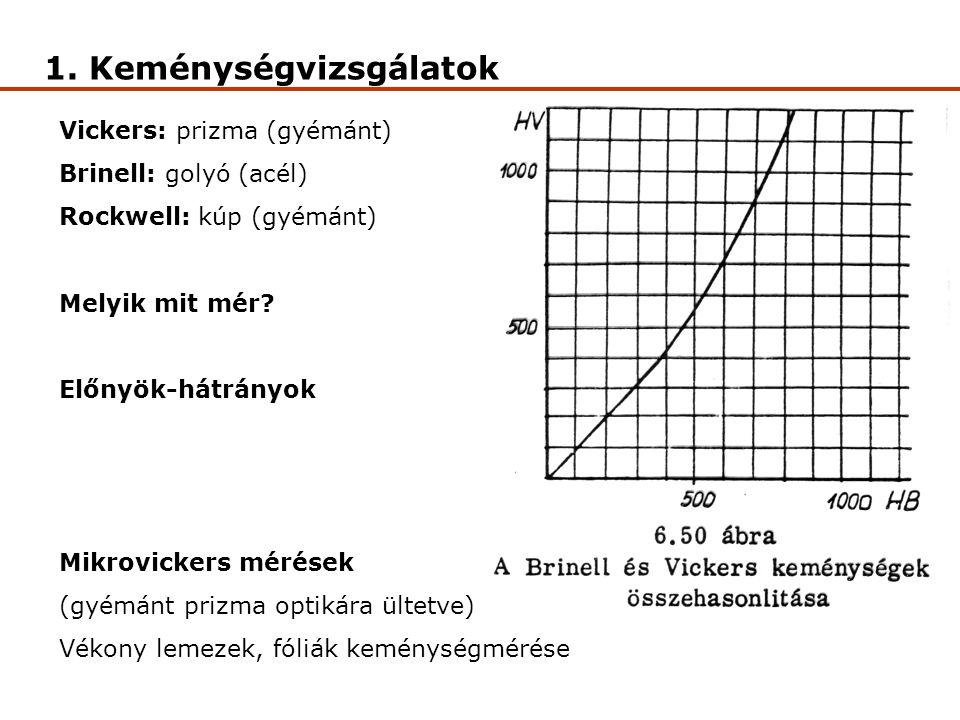 1. Keménységvizsgálatok Vickers: prizma (gyémánt) Brinell: golyó (acél) Rockwell: kúp (gyémánt) Melyik mit mér? Előnyök-hátrányok Mikrovickers mérések