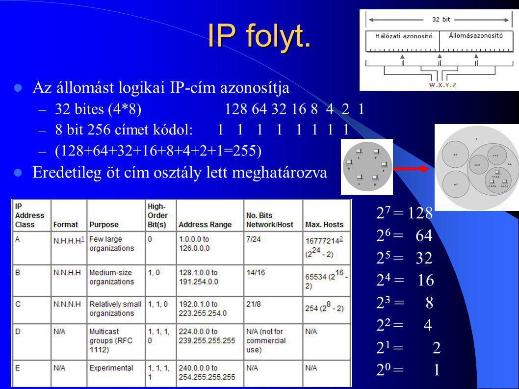 IP folyt. Az állomást logikai IP-cím azonosítja – 32 bites (4*8) 128 64 32 16 8 4 2 1 – 8 bit 256 címet kódol: 1 1 1 1 1 1 1 1 – (128+64+32+16+8+4+2+1