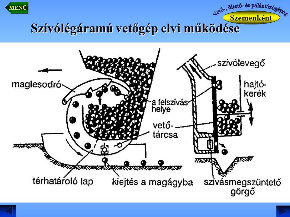Szívólégáramú vetőgép elvi működése Szemenként MENÜ